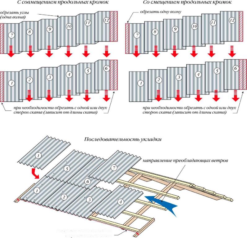 Схема укладки шифера на крышу