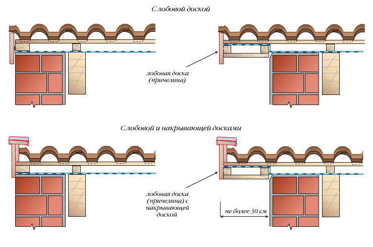 Схема устройства фронтонного
