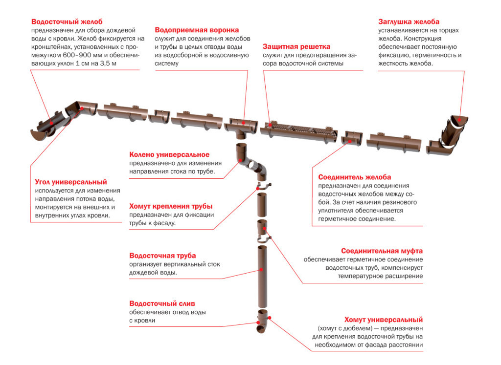 Схема устройства водосточной