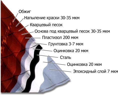 Битум гидроизоляция крыши
