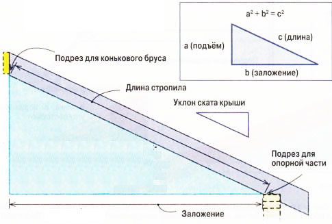 Для определения длины стропила воспользуйтесь теоремой Пифагора.