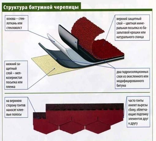 Структура листа битумной черепицы