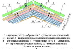 Схема укладки металлочерепицы на крышу