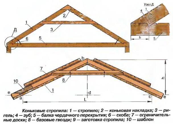 Как сделать крышу у деревянного дома
