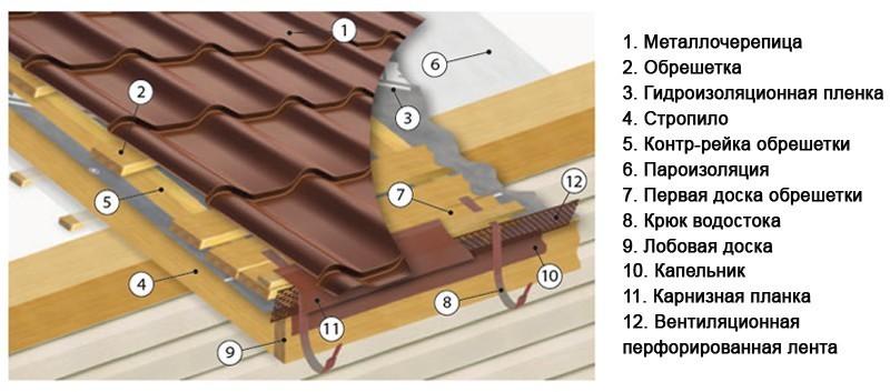 Технология укладки металлочерепица