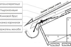 Металлочерепица монтаж своими руками