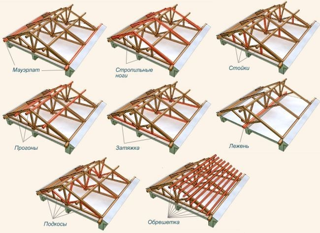 Устройство двухскатной крыши