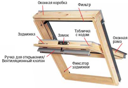 Пример устройства мансардного окна