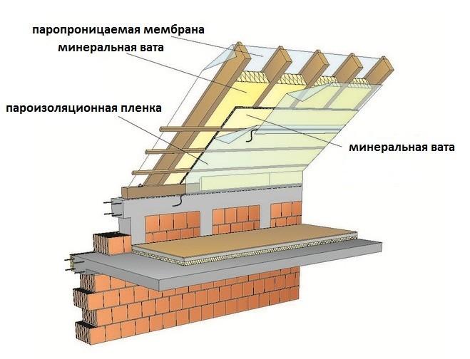 Схема утепления двускатной