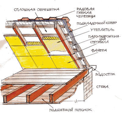 Тёплая крыша своими руками 693