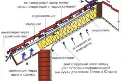 Схема вентиляции крыши