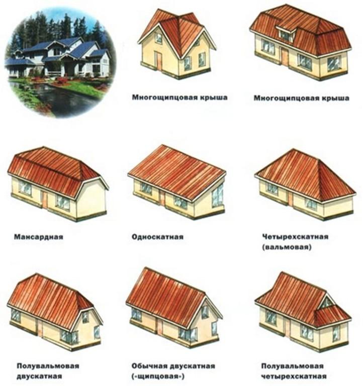 Как правильно сделать крышу дома, как смонтировать и поставить, какая