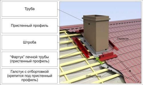 Покрытие дымохода металлочерепицей