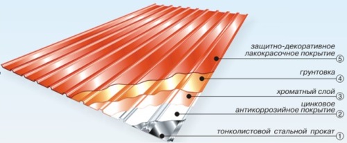 Схема устройства металлопрофиля