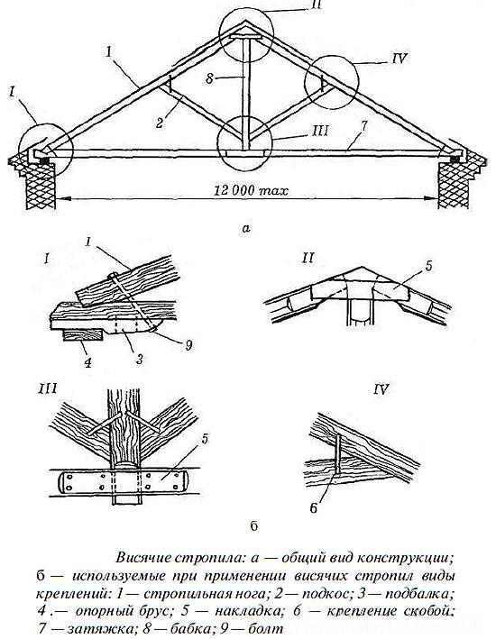 Схема монтажа крыши беседки