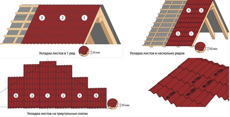 сколько ондулина надо на крышу 6 на 6 важным, перед