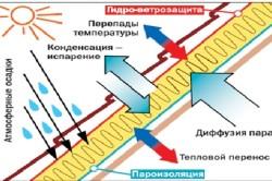 Факторы воздействия среды на конструкцию крыши