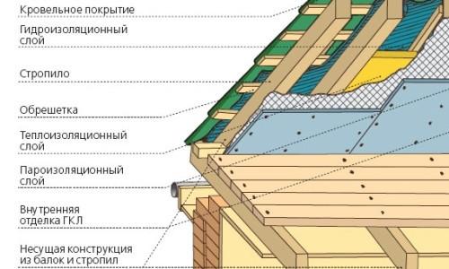Схема обустройства металлочерепичной крыши