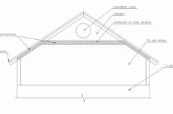 Схема паро- и гидроизоляции металлочерепицы