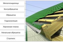 Схема устройства крыши из металлочерепицы