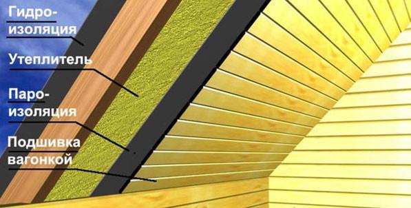 Схема гидроизоляции крыши