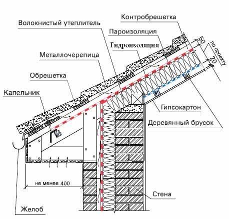 Схема гидроизоляции скатной крыши
