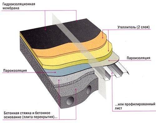 Схема плоской крышы для гаража