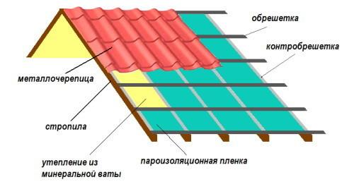 Схема скатной крышы для гаража