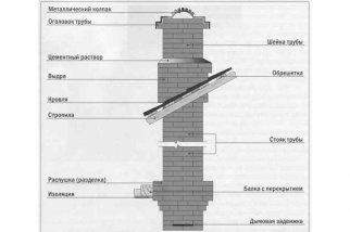 Шумоизоляция строительной пеной
