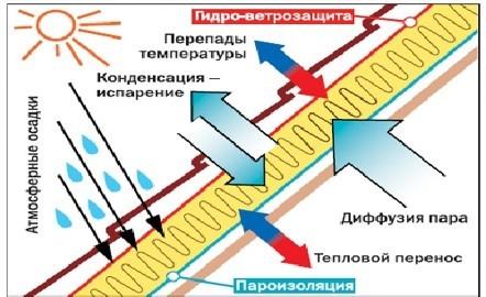 Гидроизоляция принцип действия