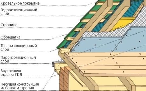 Крыши гидроизоляция цена работ