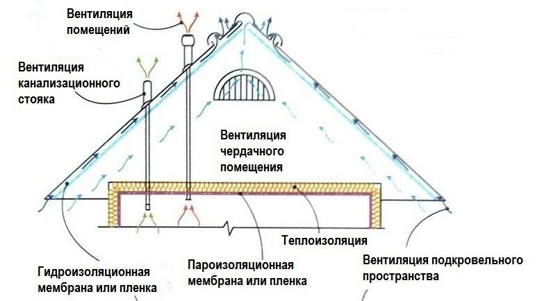 Цоколя курск гидроизоляция
