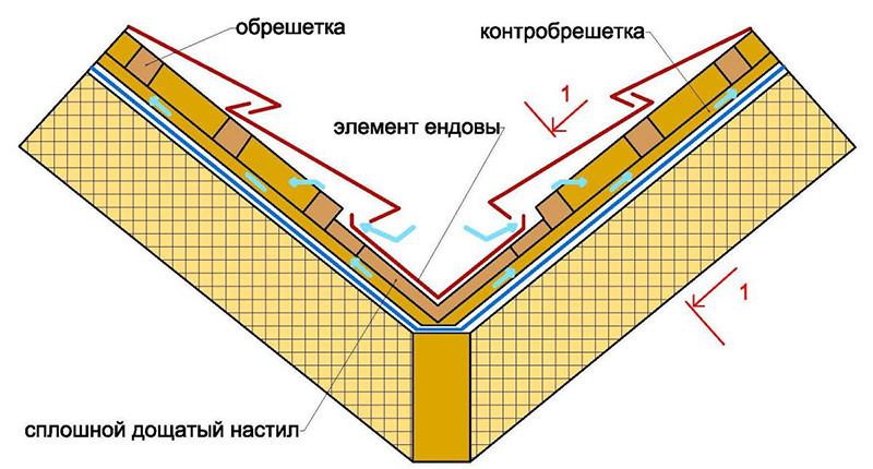 установка внутренней ендовы