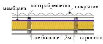 Гидроизоляция балконов технониколь