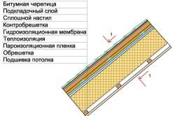 Разрез крыши вдоль стропил