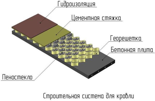 Что можно использовать в качестве гидроизоляции на крышу