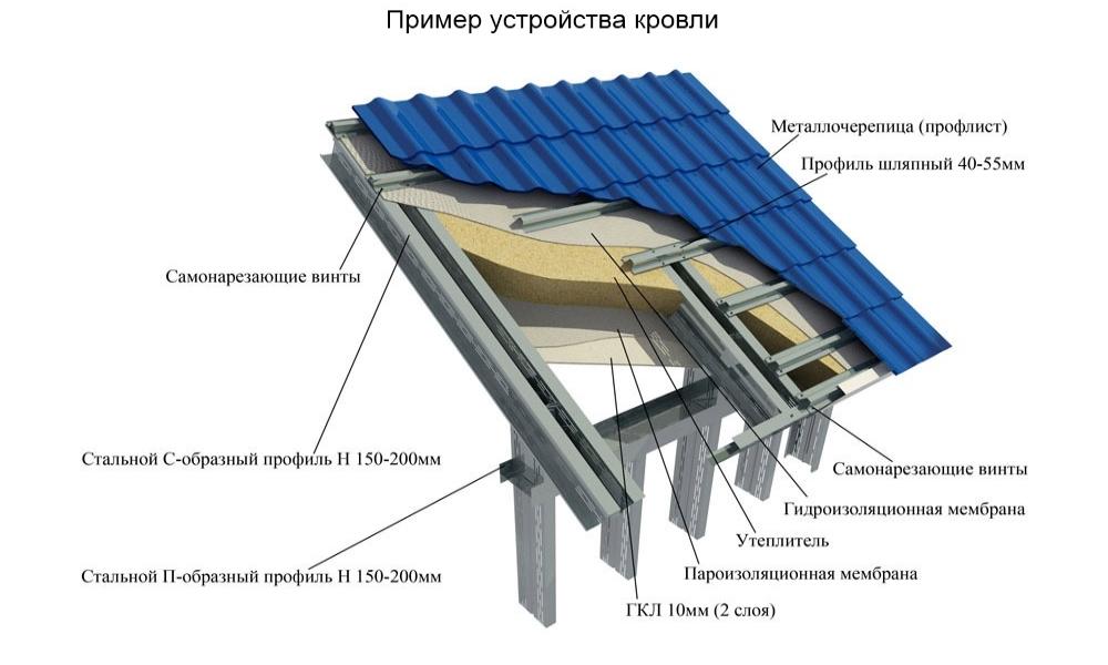 Теплоизоляция star duct